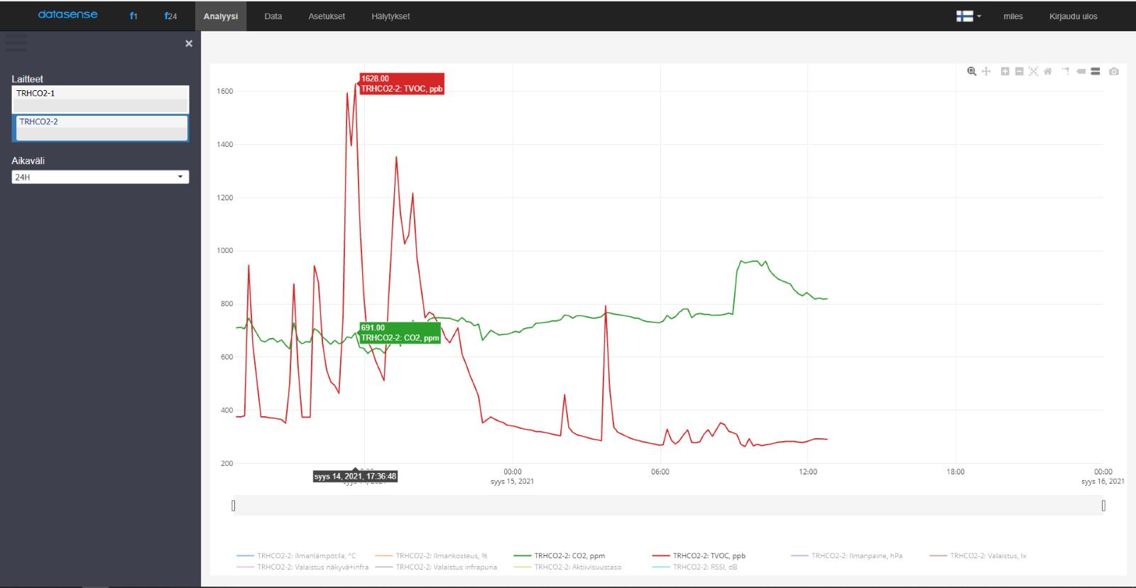 sisäilman laatu IoT logger @DatasenseFI paine-ero RH% porareikä mittaus asbestityömaa